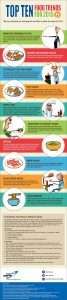 Десет от най-важните тенденции по отношение на хранителните продукти