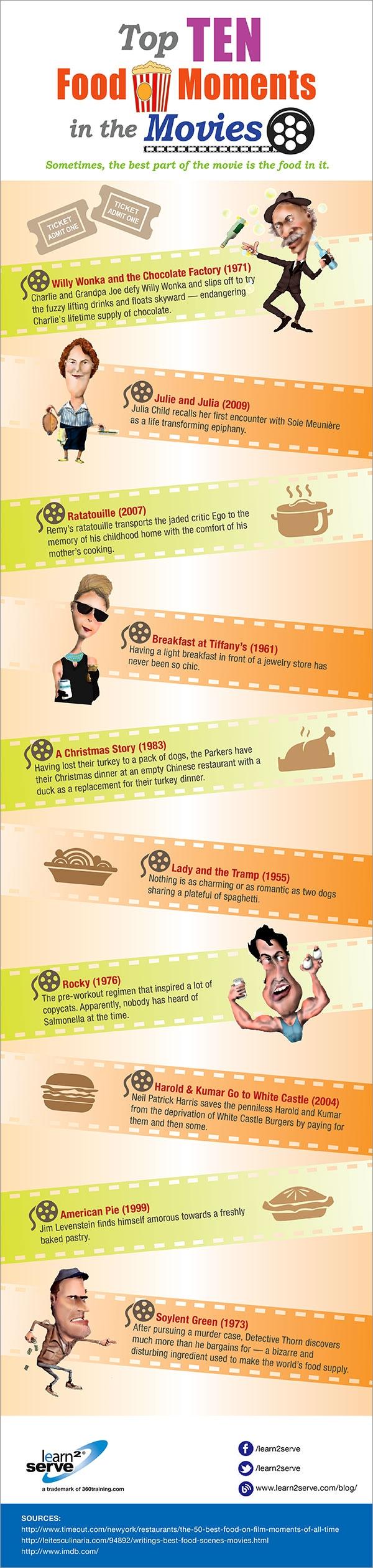 Десет хранителни момента докато гледаме филма